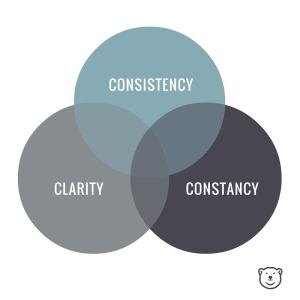Three C's of Branding